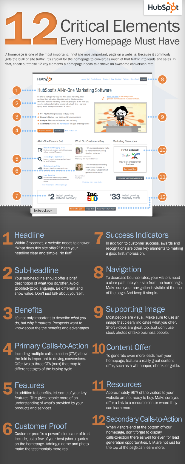 Marketing Concept Homepage Infographic